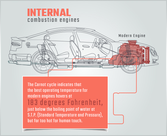 internal combustion engines graphic