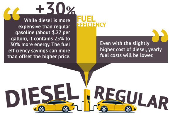 Diesel vs Regular Fuel